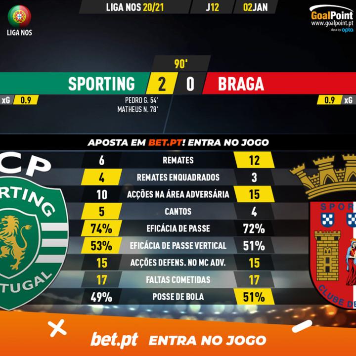 GoalPoint-Sporting-Braga-Liga-NOS-202021-90m.jpg