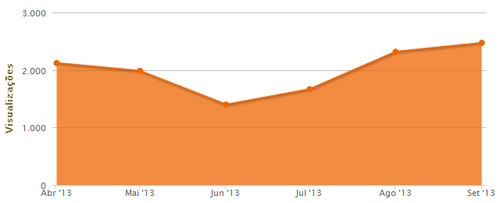 Visualizações nos últimos 6 meses