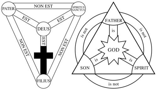 800px-Shield-Trinity-Scutum-Fidei-earliest-and-lat