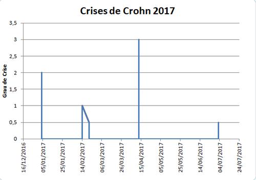 crises 2017.png