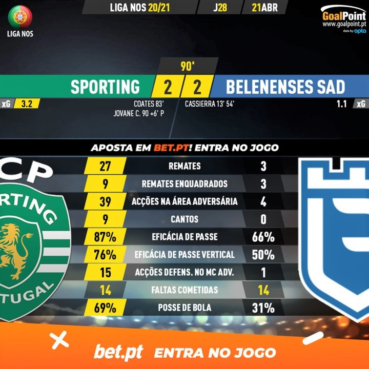 GoalPoint-Sporting-Belenenses-SAD-Liga-NOS-202021-