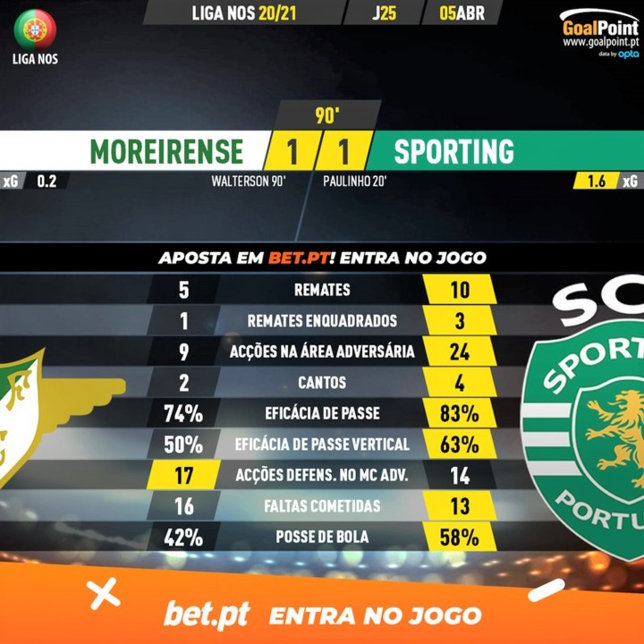 GoalPoint-Moreirense-Sporting-Liga-NOS-202021-90m.