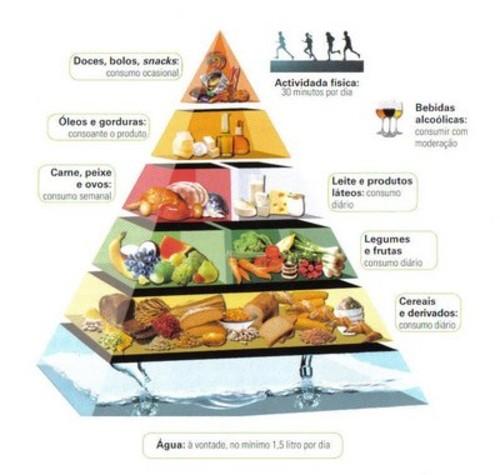 Pir mide alimentar para diab ticos emagre a com sa de - Alimentos diabetes permitidos ...