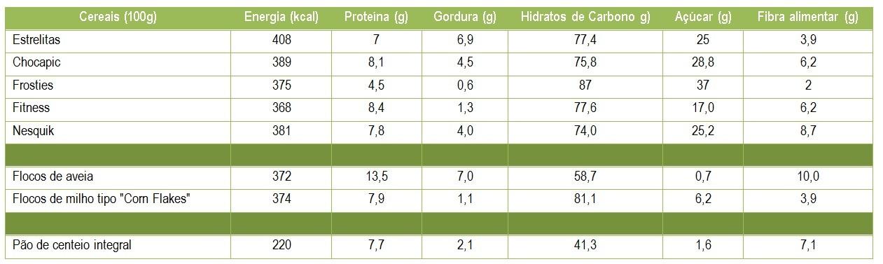 rótulos cereais de crianças_poetenalinha_nutrici