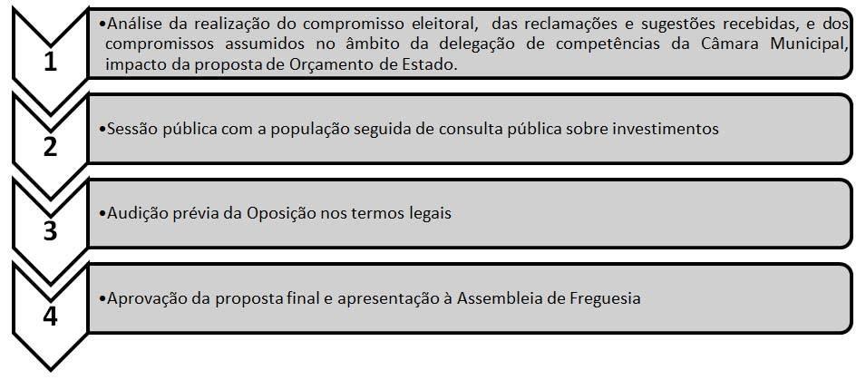 Metodologia orçamento