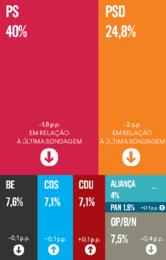 sondagem do Expresso.png